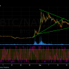 NAV bounce of breakout grafiek