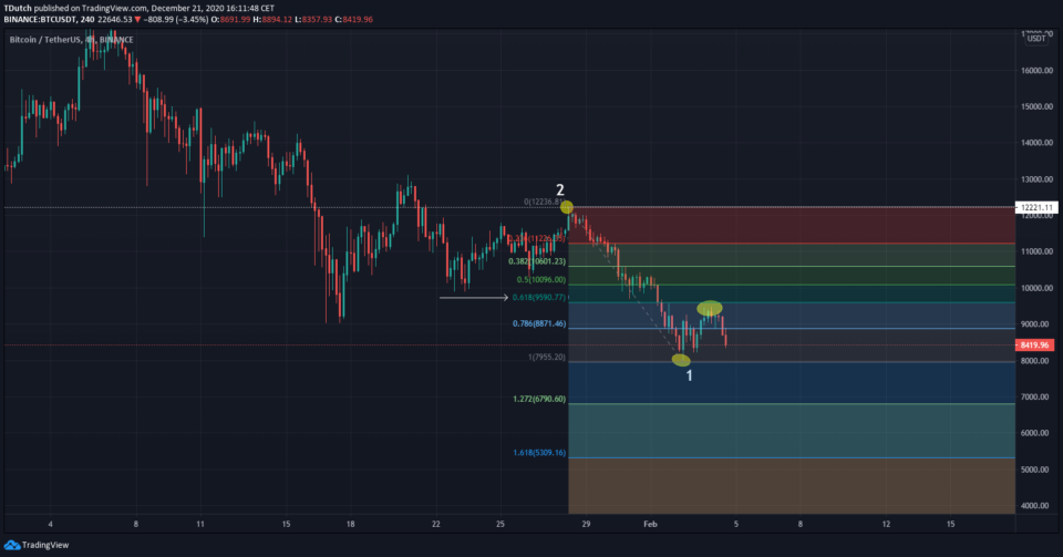 Fibonacci retracement getekend